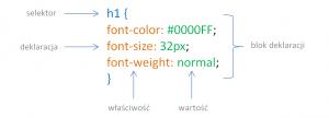 Budowa stylu CSS